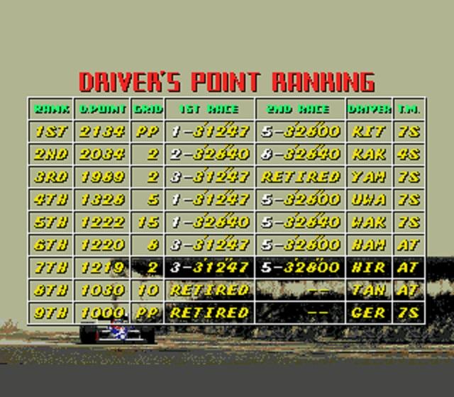 Super Monaco GP Rankings