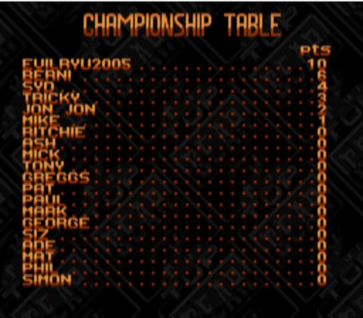 Top Gear 2 - Championship Table